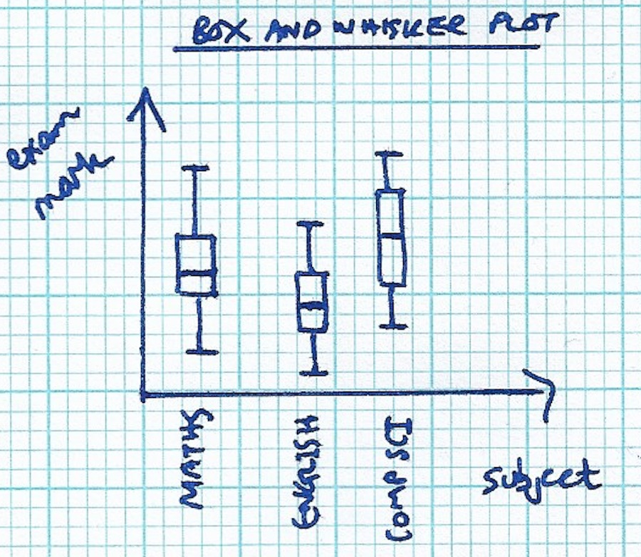 Example box-and-whisker plot