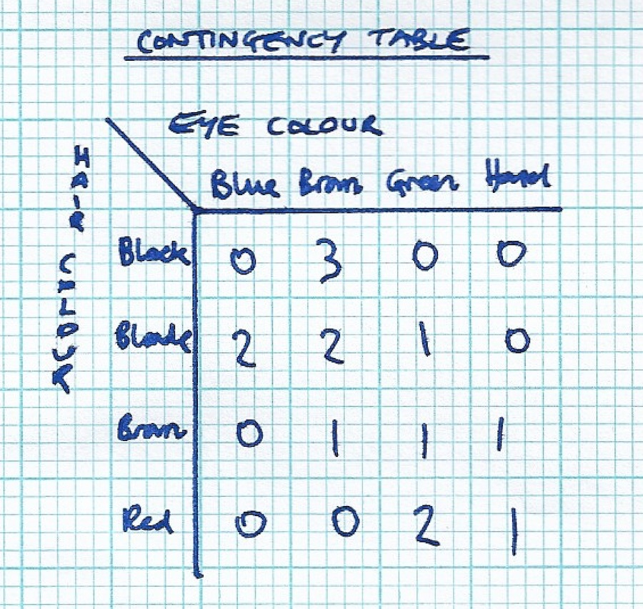 Example contingency table