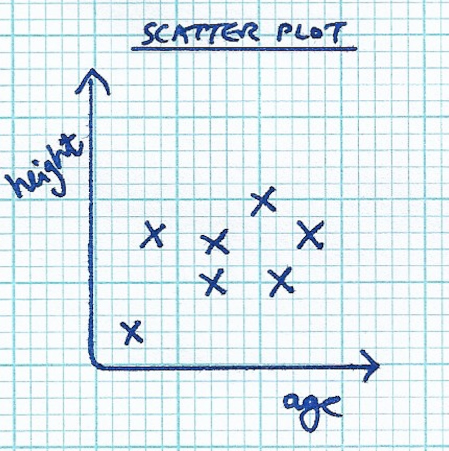 Example scatter plot