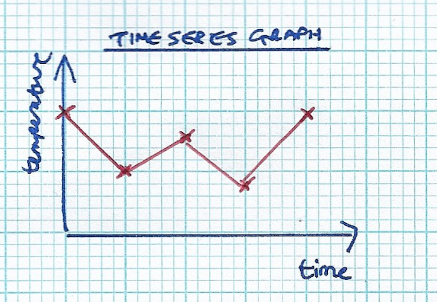 Example time series graph